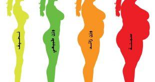 حساب كتلة الجسم والوزن المثالي , كيفية معرفة الوزن المثالي