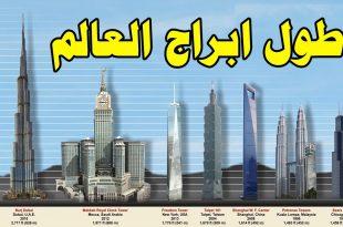 صورة اكبر برج في العالم, واوو لم ارى برج بهذا الطول يذهب العقل