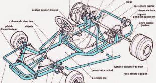كيفية صنع سيارة حقيقية